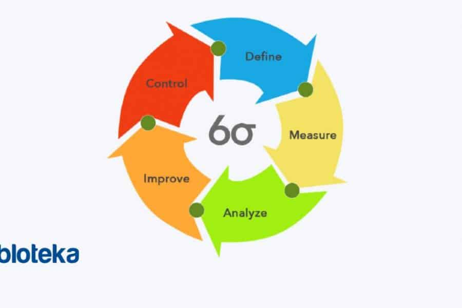 Six Sigma Definition In Construction With Control Plan Template