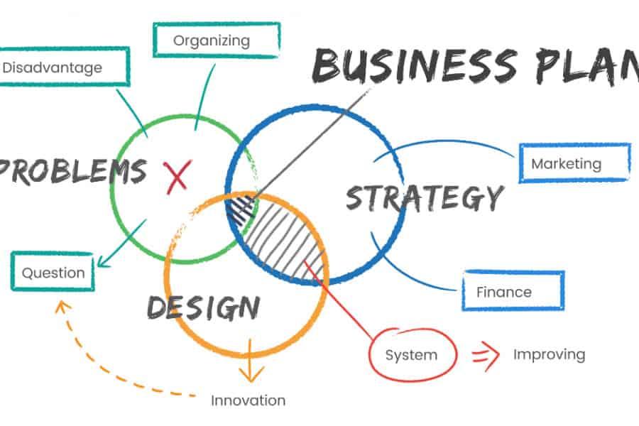 Business Plan Steps